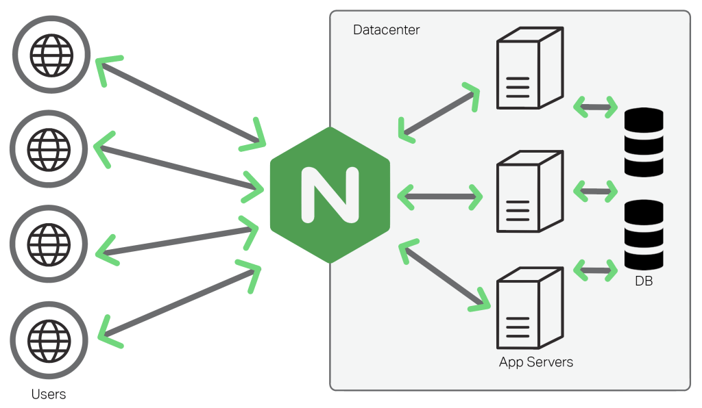 Nginx Reverse Proxy for Scalability – Web Application Consultant